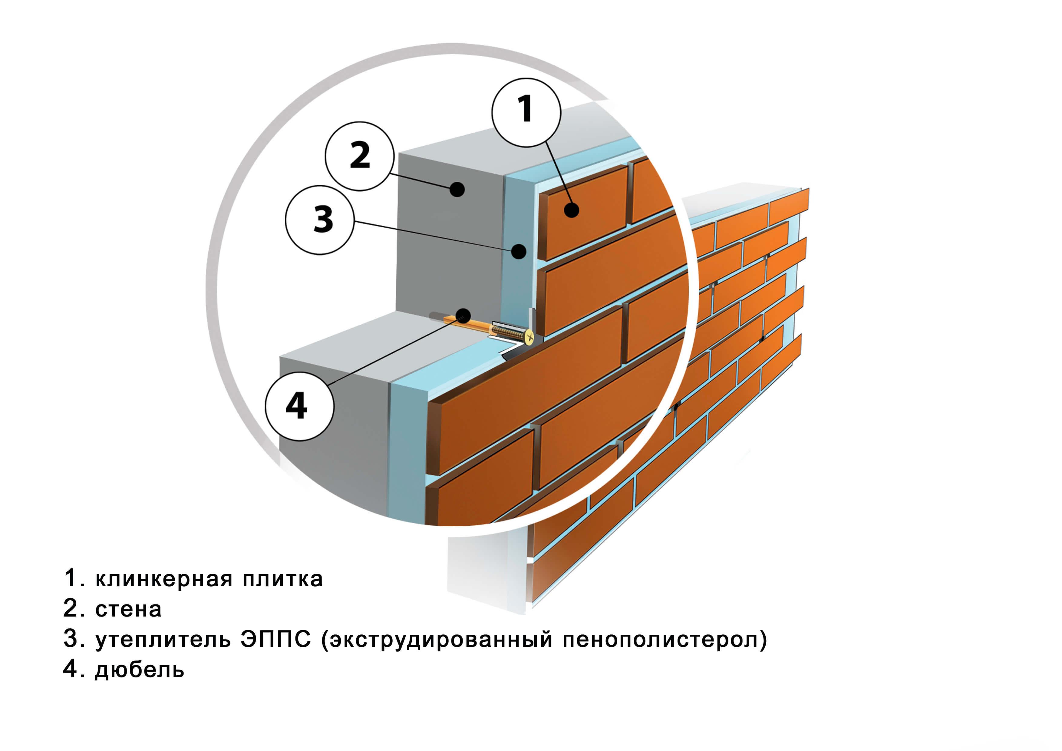 клинкерная термопанель ПРОФАСАД